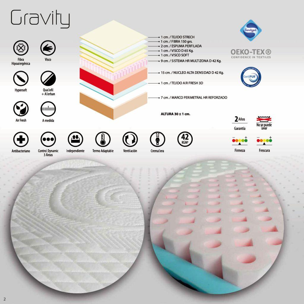 Características colchón Gravity NovoSueño
