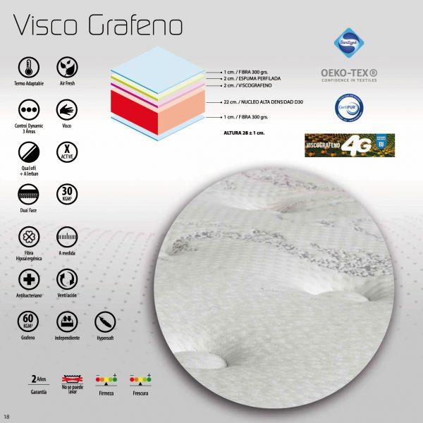 Características colchón Visco Grafeno NovoSueño